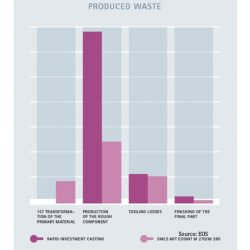 Aerospace Production Technology Cuts Waste, Carbon Footprint