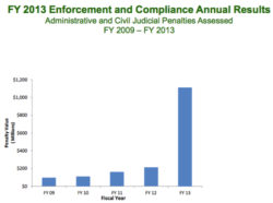 Enforcement Trends: What the EPA Numbers Show