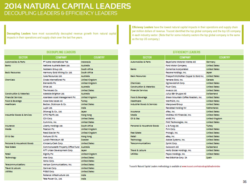 PG&E, Xerox on Natural Capital Leaders Index