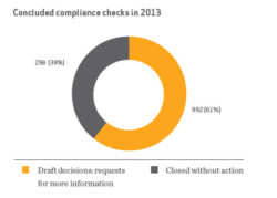 REACH Dossiers Need Improvement, Report Finds