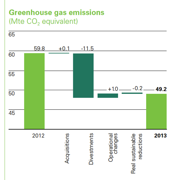 BP 2013 report GHG breakdown