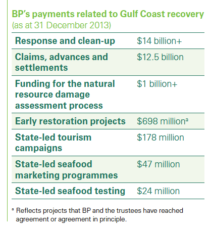 BP 2013 report oil spill payments