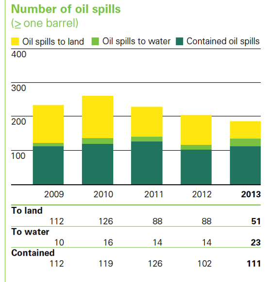 BP 2013 report oil spills by year