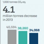 Maersk 2013 report CO2