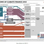 climate finance flow