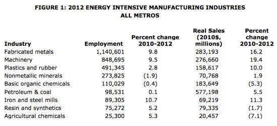 energy intensive manufacturing industries