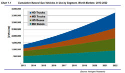 Natural Gas Trucks and Buses to Increase Substantially