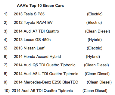 AAA's Top 10 Green Cars