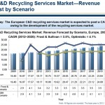 C&D recycling services market