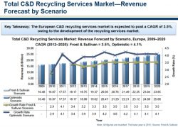 C&D Recycling Market to Reach $23.85bn in 2020