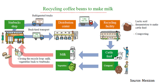 Recycled coffee