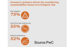 PwC: Investors Increasingly Considering Sustainability