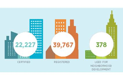 Green homes 150 000 now leed certified environmental leader for Leed home certification