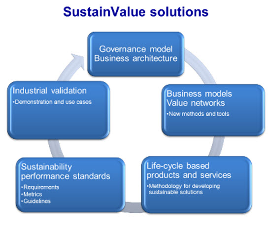 implementation of sustainable development principles in
