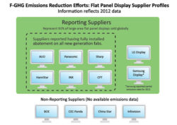 Major Companies Push LCD Suppliers to Make F-GHG Reductions