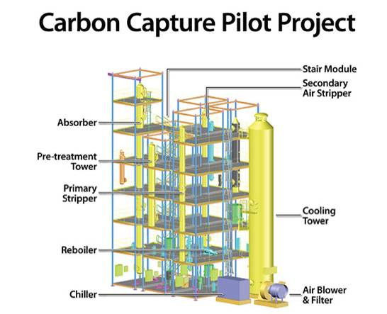 Carbon Capture Pilot