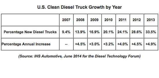 Clean Diesel Growth
