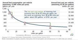 Better Fuel Economy Offers Diminishing Fuel Savings