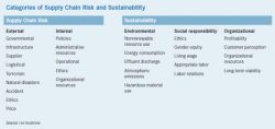Addressing Supply Chain Risk, Sustainability in Strategic Plans