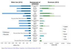 Mining Water Treatment Market to Hit $17bn Annually