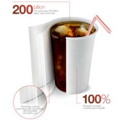 AkzoNobel Creates Compostable, Recyclable Paper Cup