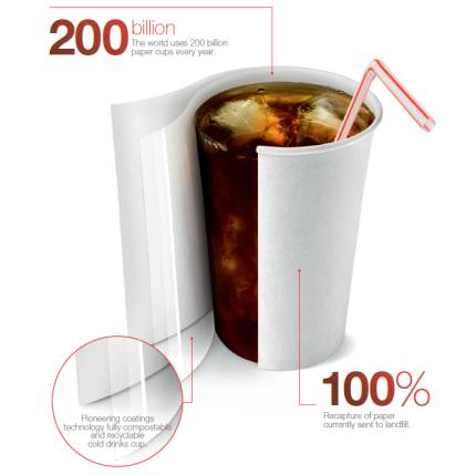 AkzoNobel recyclable paper cup