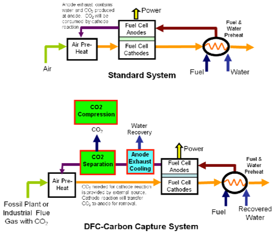 FuelCell Energy DFC