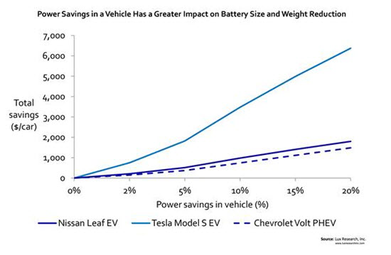 Tesla power savings