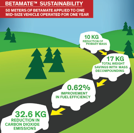 Betamate sustainability