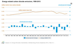 Energy-Related CO2 Emissions Increase in 2013
