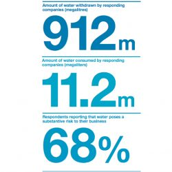CDP: 68% of Businesses Report Water Risk Exposure