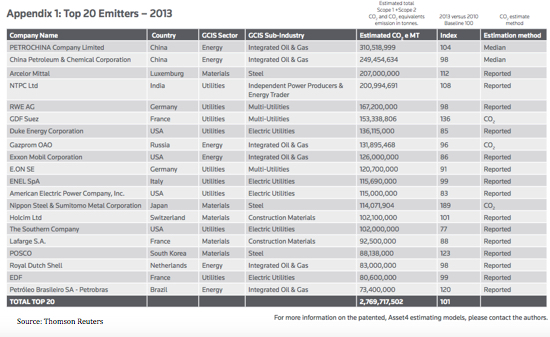 Top 20 Emitters