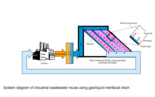 Mitsubishi Electric wastewater recycling