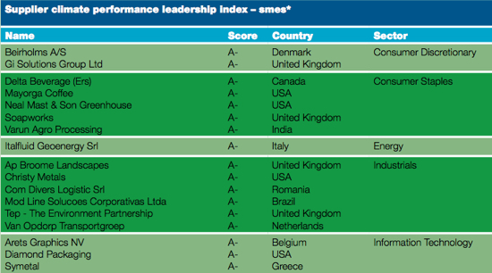 Supplier Climate Performance Leadership Index
