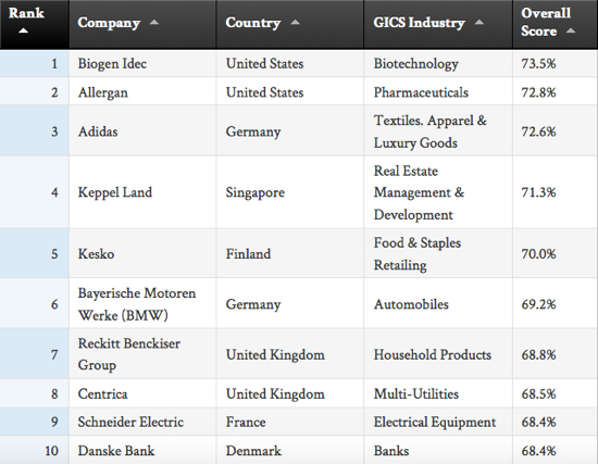 Top 10 Sustainable Companies