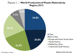 Plastic Production Rises, Recycling Lags