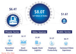 IoT to Provide $1.9 Trillion Boost to Supply Chain, Logistics