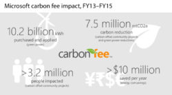 Microsoft's Carbon Fee Saves $10 Million Plus Annually