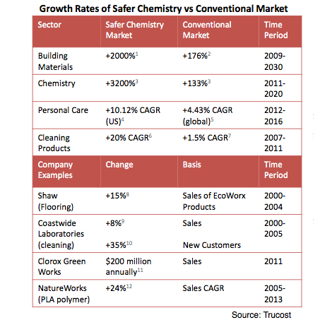 Trucost Safer Chemicals report
