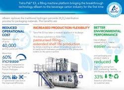 Tetra Pak Filling Machine Delivers Cost Savings, Environmental Benefits to Manufacturers