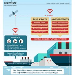 Hyundai, Accenture to Build 'Smart Ships'