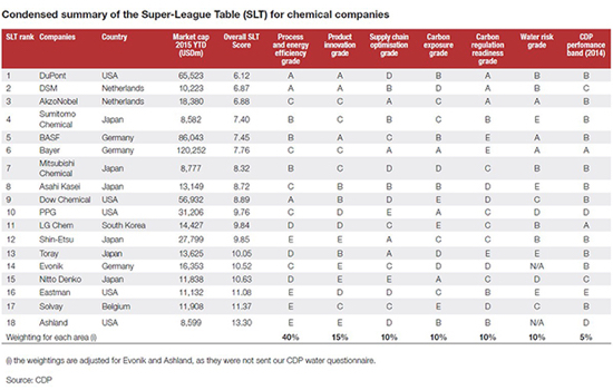 CDP chemical companies report