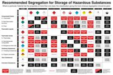 Chemical Storage Guide