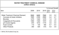 Water Treatment Chemicals Demand to Reach $7.5bn in 2019