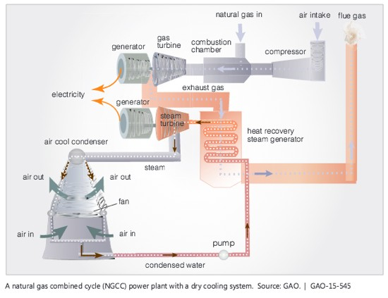 NGCC power plant with dry cooling system