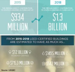 Green Building Outpaces Overall Construction Growth