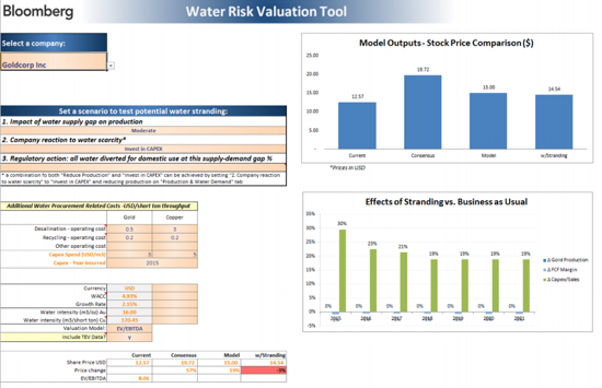 Water Risk Valuation Tool