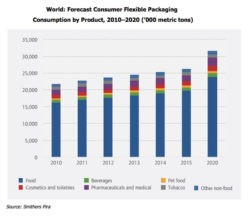 Flexible Packaging Market to Reach $248bn by 2020