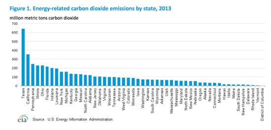 Energy emissions by state EIA