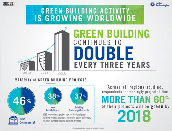 Green Building Trends 2016